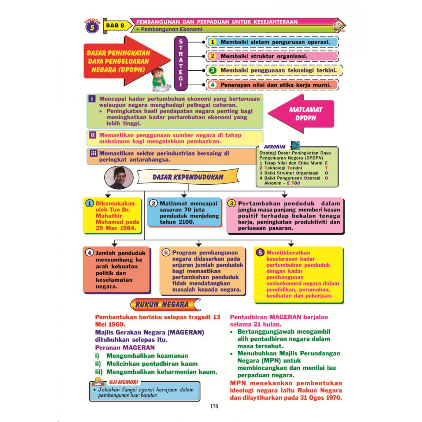PEMBELAJARAN HOLISTIK PETA MINDA VISUAL SEJARAH  SPM  TINGKATAN 4 & 5