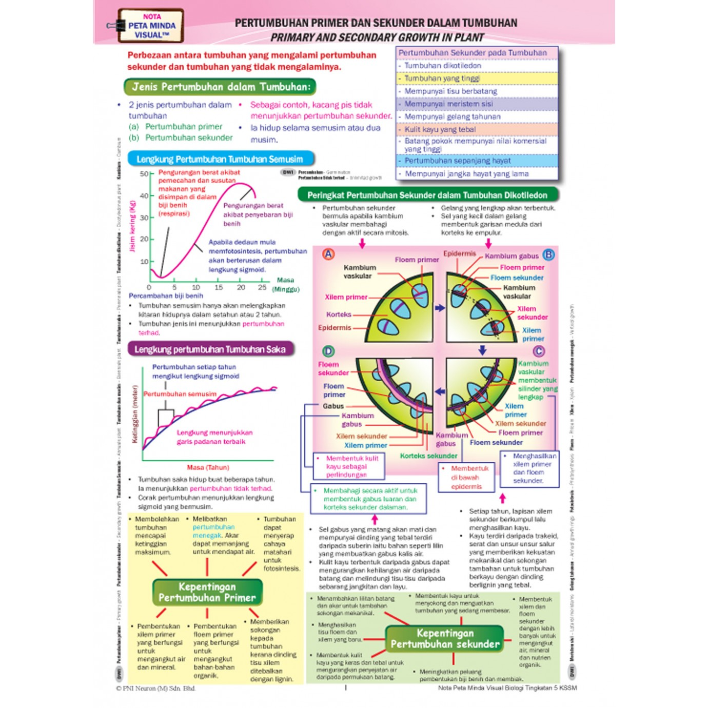 Riang Belajar KSSM BiologiTingkatan 5