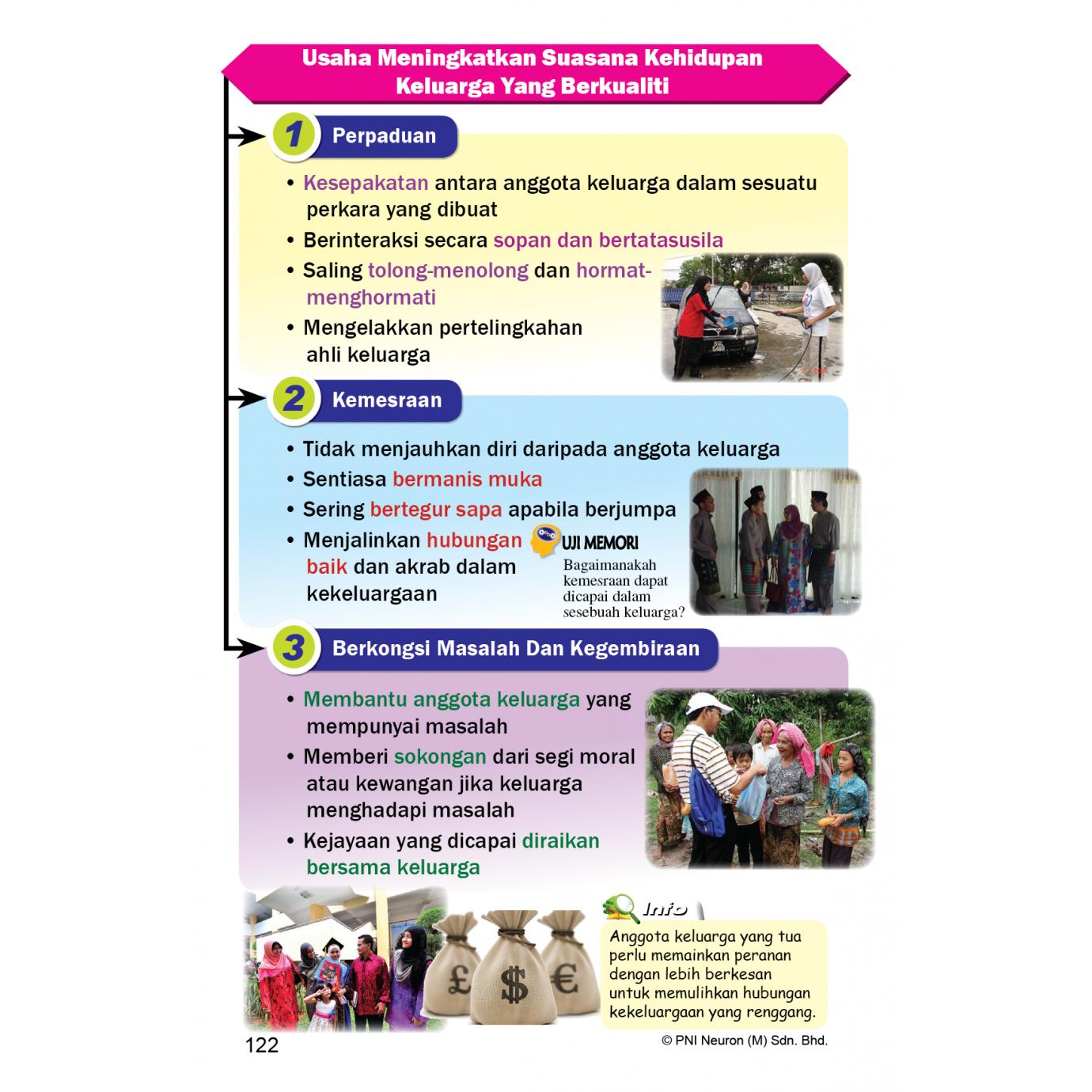 Revisi Mobil KSSM & SPM Pendidikan Moral Tingkatan 4&5