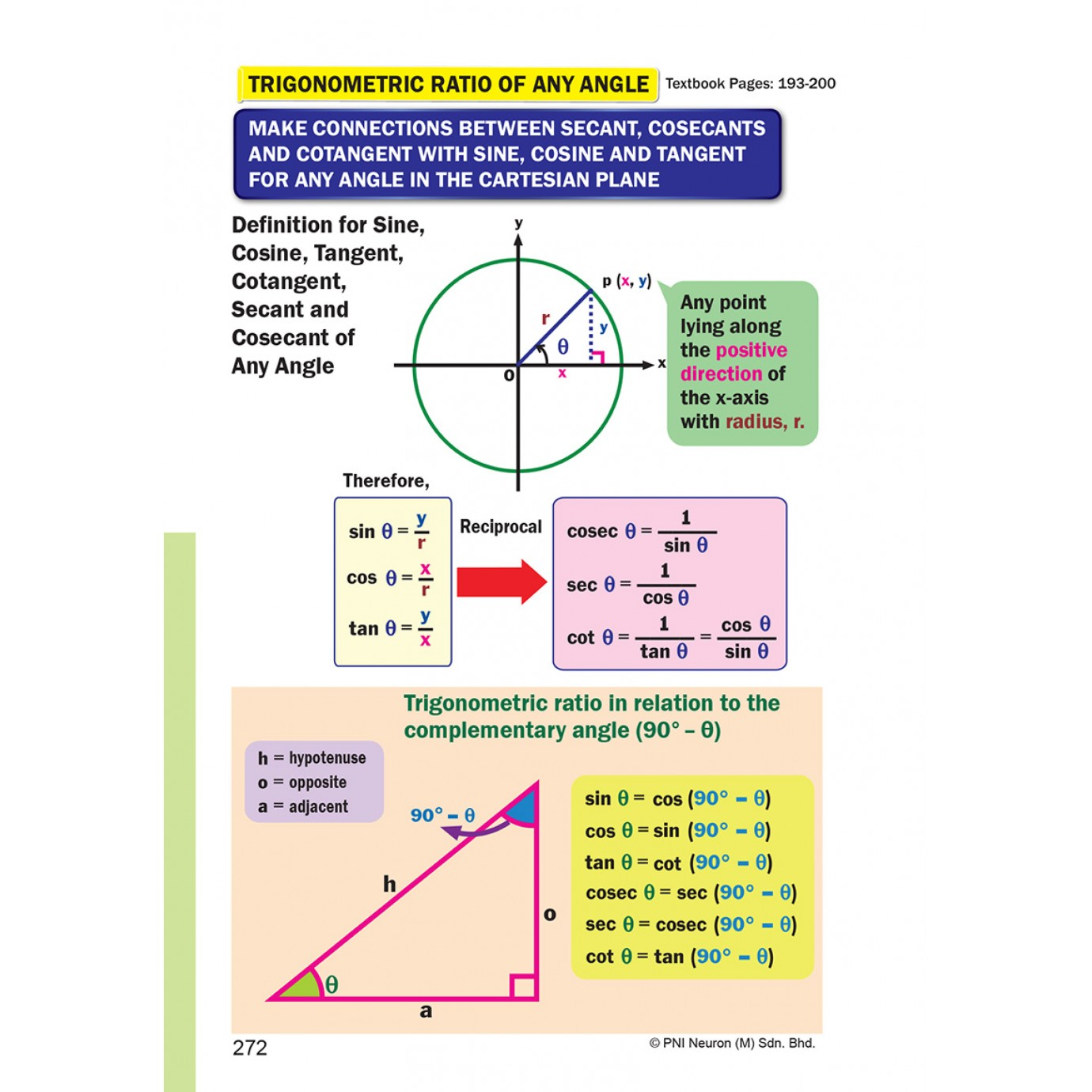 Revisi Mobil KSSM & SPM Additional Mathematics (DLP) Form 4&5