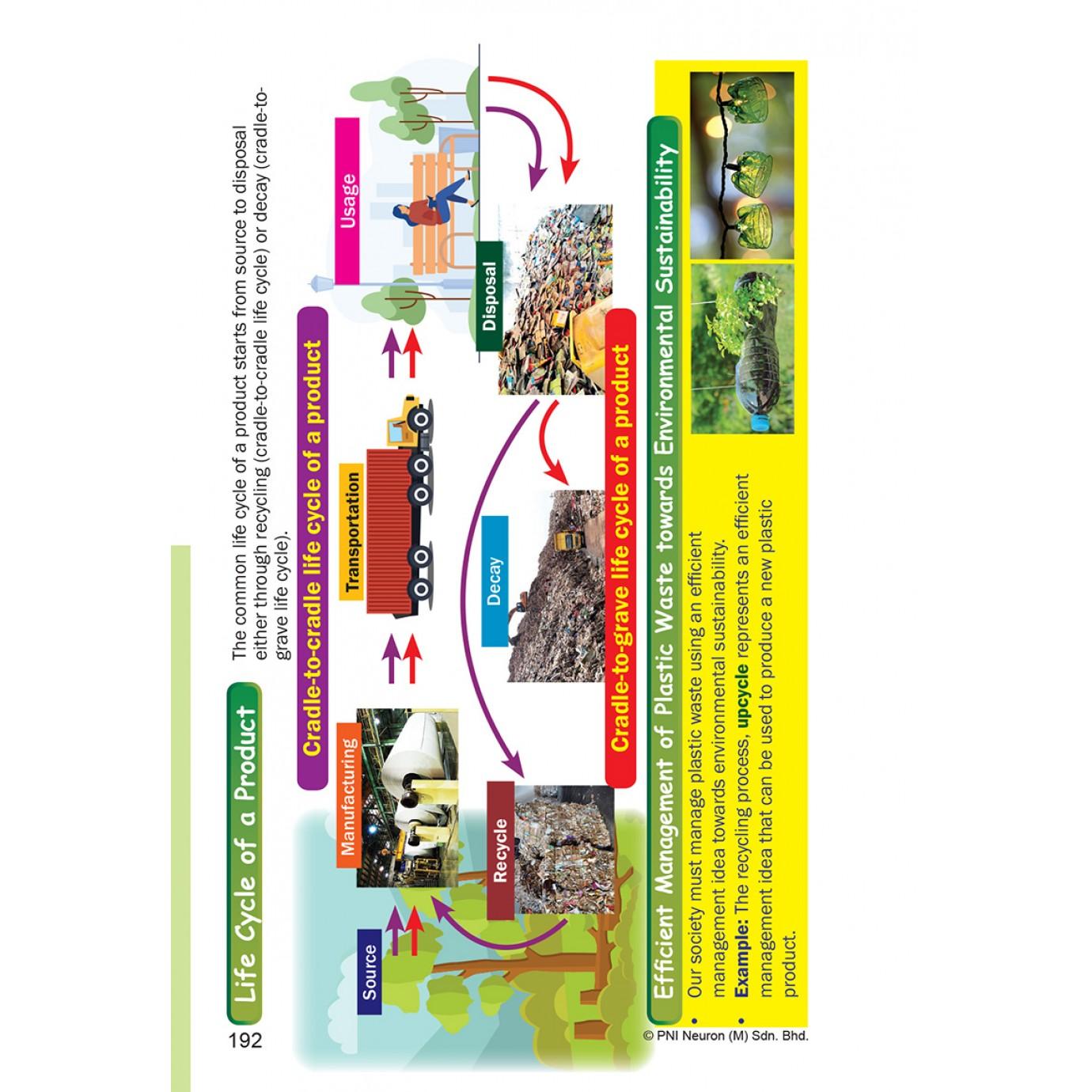 Revisi Mobil KSSM & SPM Science (DLP) Form 4&5